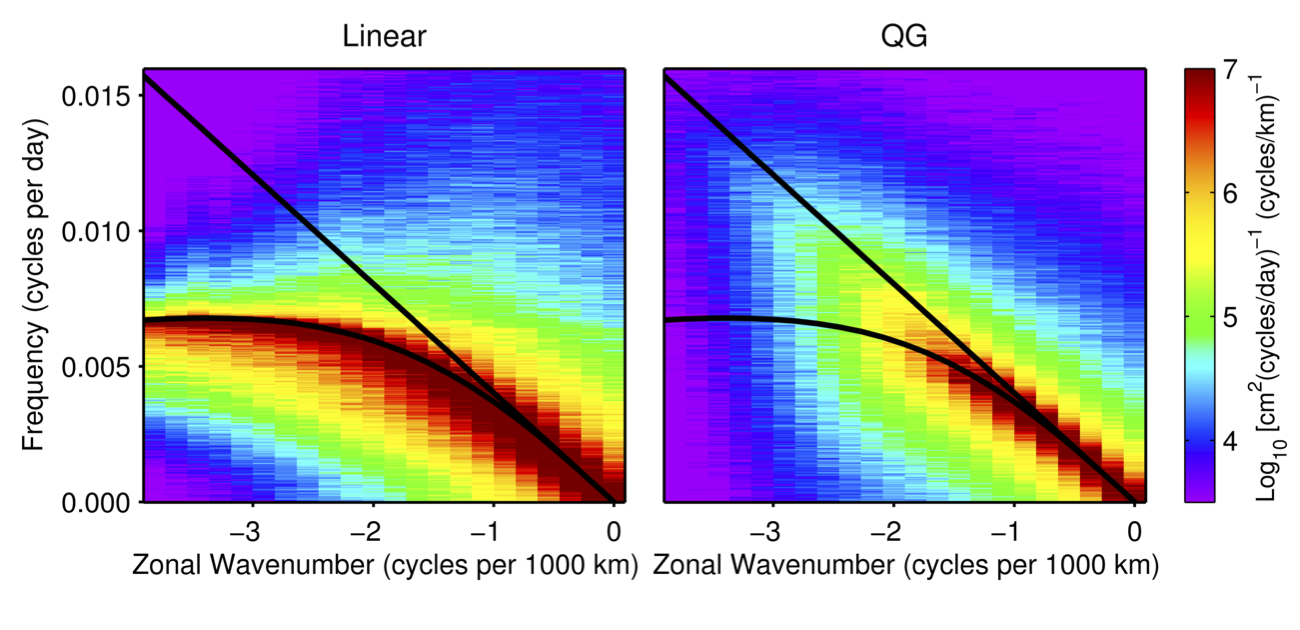Two panel wavenumber frequency spectrum comparison.